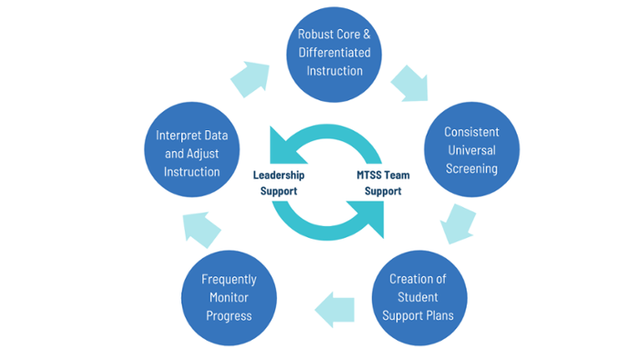 MTSS Cycle of Support