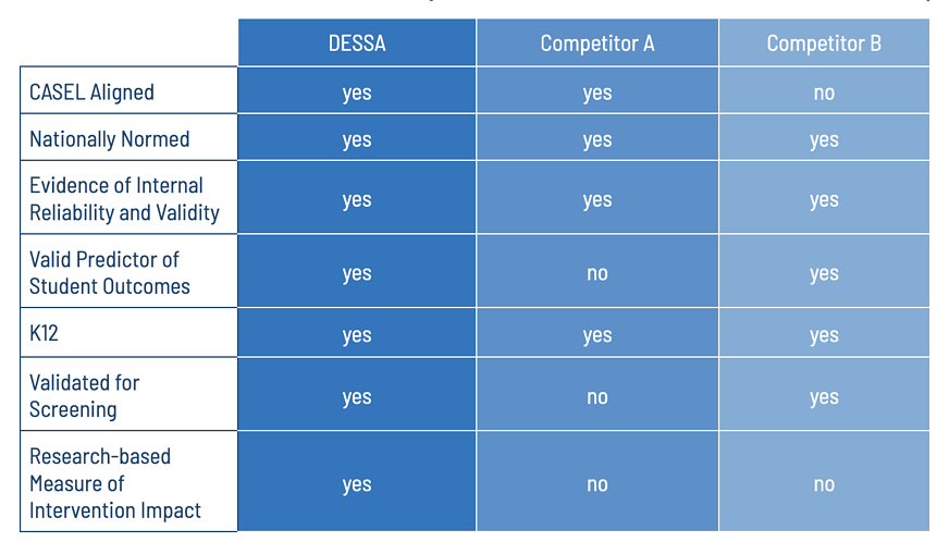 DESSA com comparison with competitors