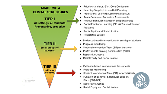 Portland Public Schools (Oregon) Inverted MTSS Pyramid of Student Supports