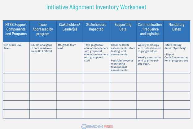 initiative a,lignment inventory