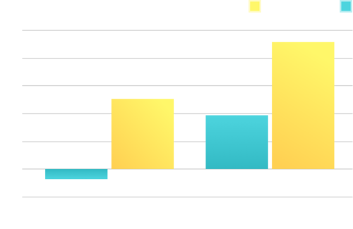 NWEA MAP Scores after 1.5 years