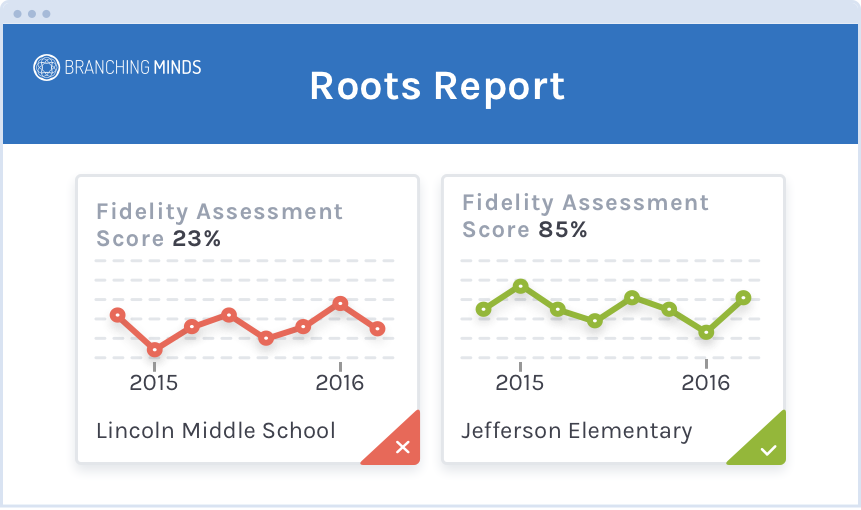 Roots Report