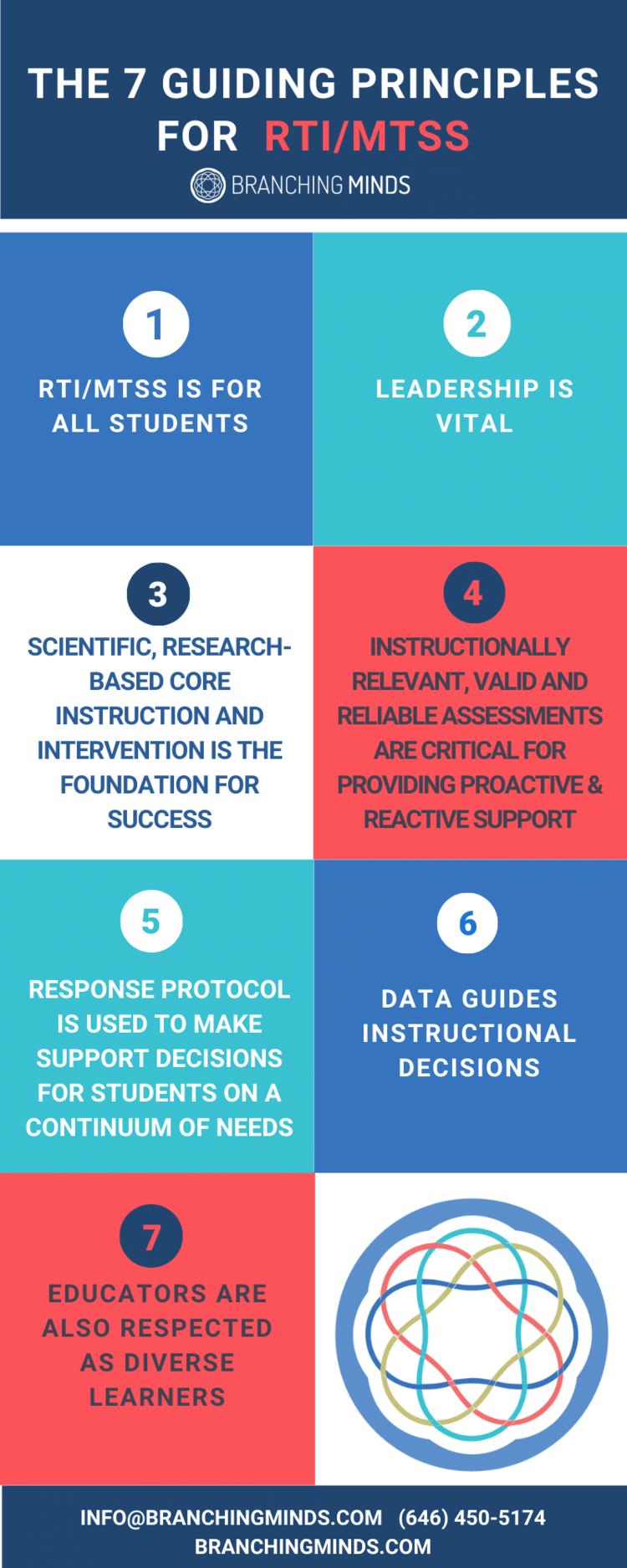 The 7 Guiding Principles of RTI_MTS