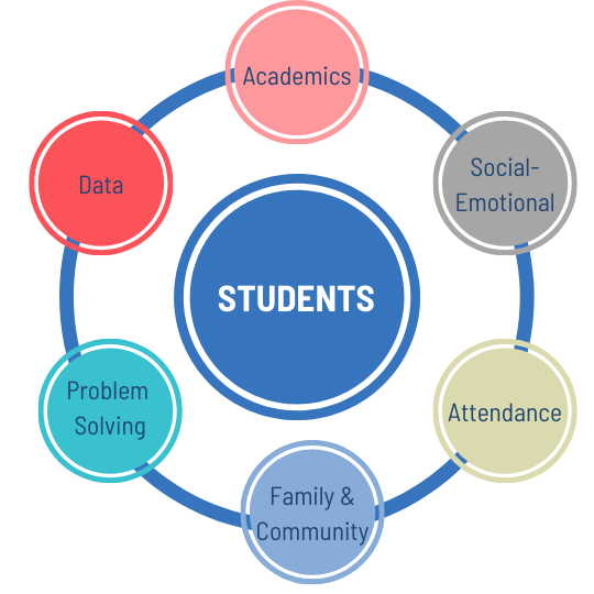 The circle of the students within MTSS