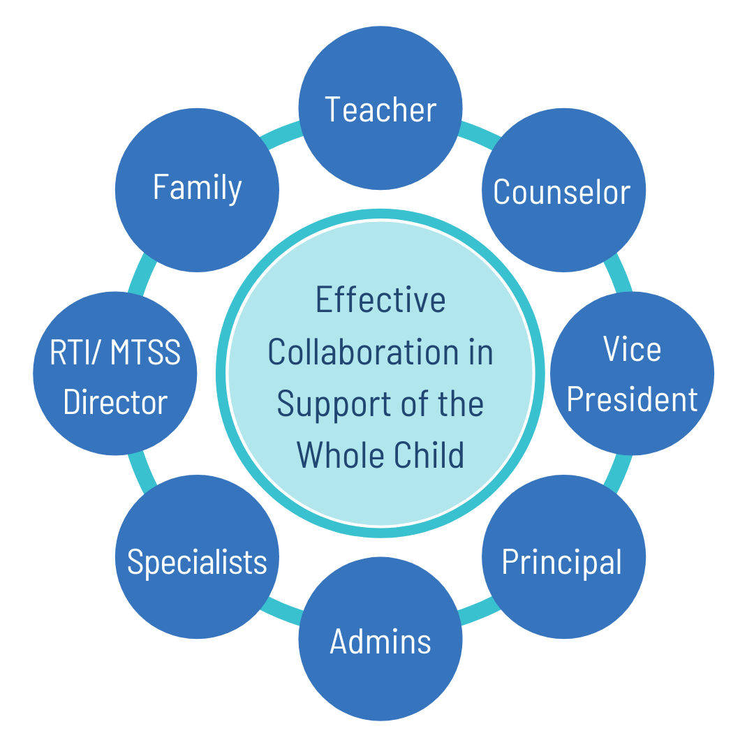 MTSS solution for supporting students collaboratively and effectively