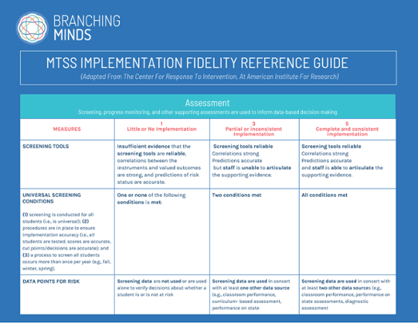 MTSS Implementation Fidelity Quick Reference Guide - 10.2020_Page_1-1-1
