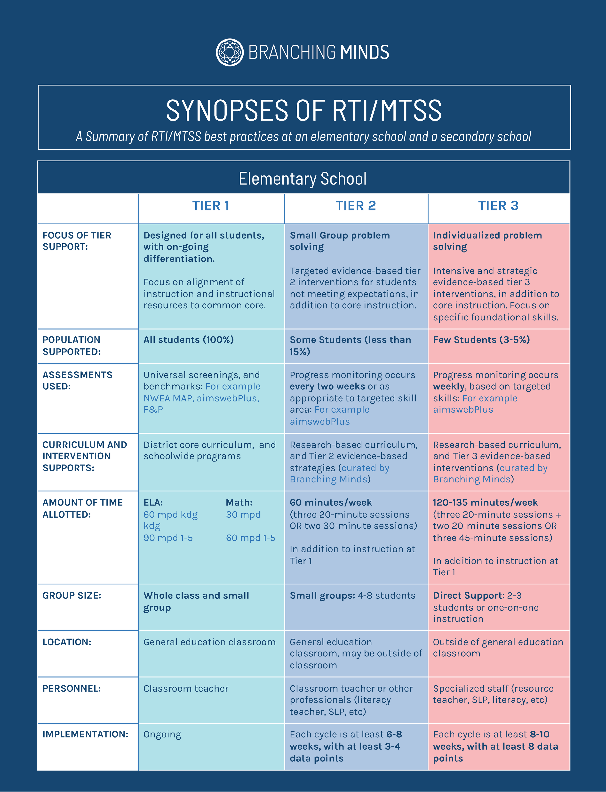 Synopses+of+RTI_MTSS+at+an+elementary